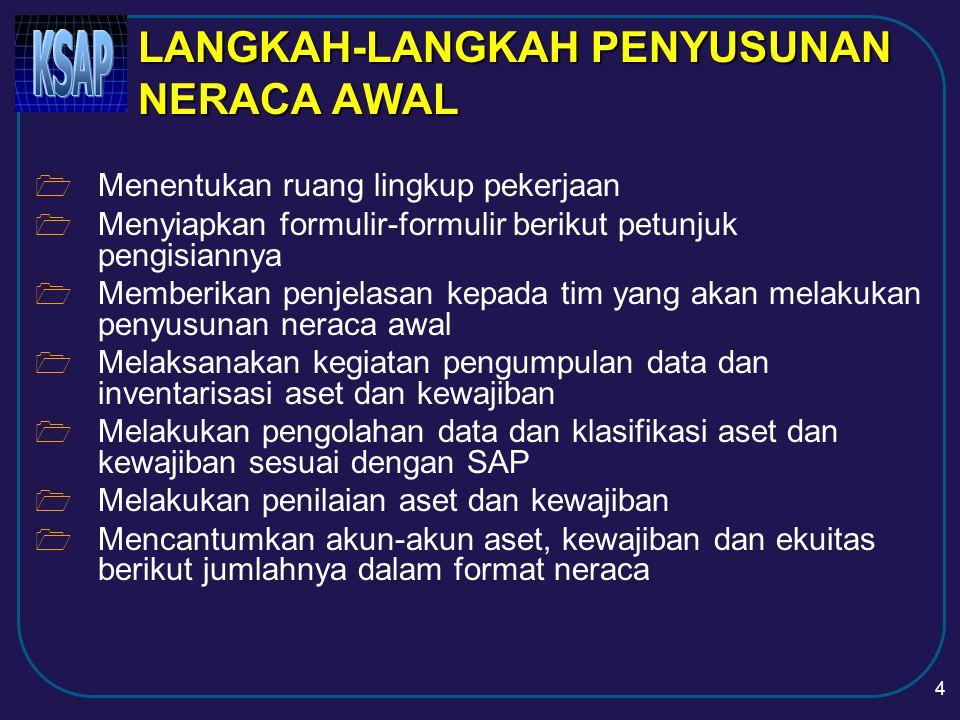 24 TANAH (2) *) Jika terdapat alasan untuk tidak memakai NJOP maka dapat digunakan nilai appraisal dari perusahaan jasa penilai resmi atau tim penilai yang kompeten Penilaian Tanah Pembelian < 1 th yl.