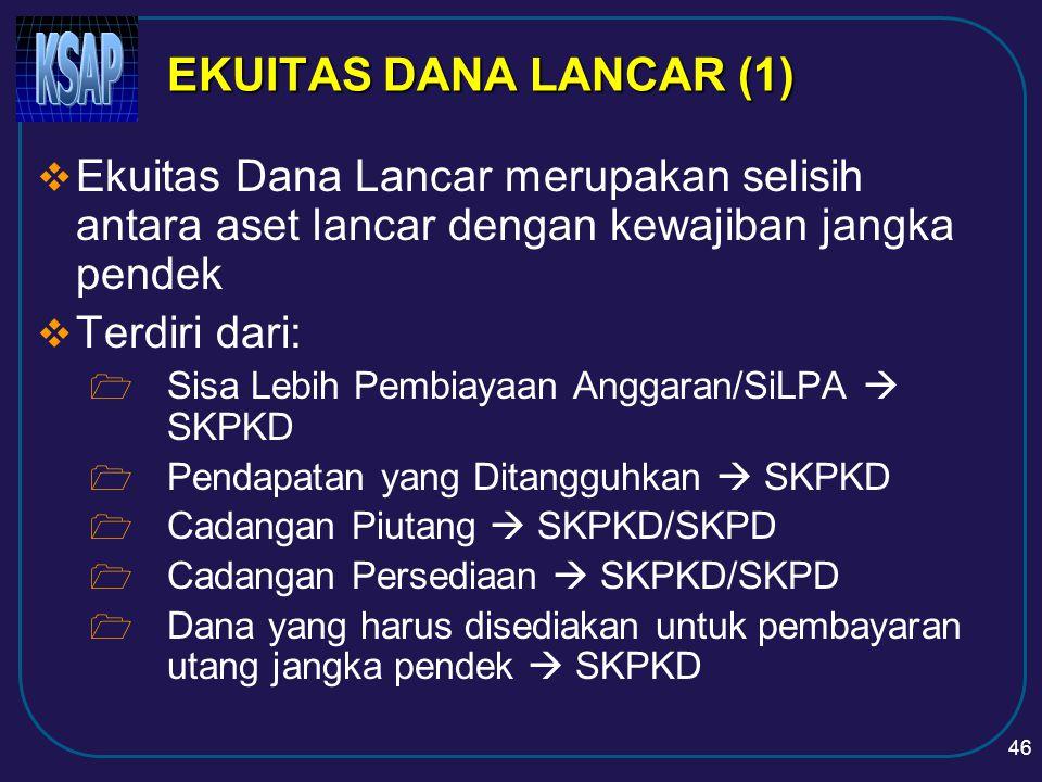 45 EKUITAS DANA  Ekuitas Dana Lancar  SKPKD/SPKD  Ekuitas Dana Investasi  SKPKD/SPKD  Ekuitas Dana Cadangan  SKPKD