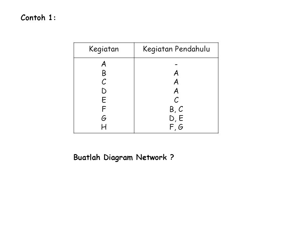 Contoh 1: KegiatanKegiatan Pendahulu ABCDEFGHABCDEFGH - A C B, C D, E F, G Buatlah Diagram Network ?