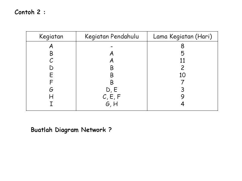 Contoh 2 : KegiatanKegiatan PendahuluLama Kegiatan (Hari) ABCDEFGHIABCDEFGHI - A B D, E C, E, F G, H 8 5 11 2 10 7 3 9 4 Buatlah Diagram Network ?