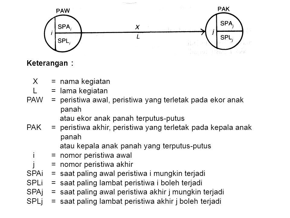 Keterangan : X= nama kegiatan L = lama kegiatan PAW= peristiwa awal, peristiwa yang terletak pada ekor anak panah atau ekor anak panah terputus-putus