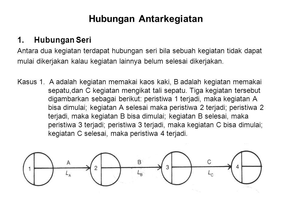 Hubungan Antarkegiatan 1.Hubungan Seri Antara dua kegiatan terdapat hubungan seri bila sebuah kegiatan tidak dapat mulai dikerjakan kalau kegiatan lai