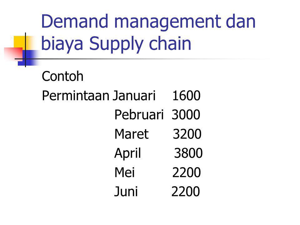 Demand management dan biaya Supply chain Contoh Permintaan Januari 1600 Pebruari 3000 Maret 3200 April 3800 Mei 2200 Juni 2200