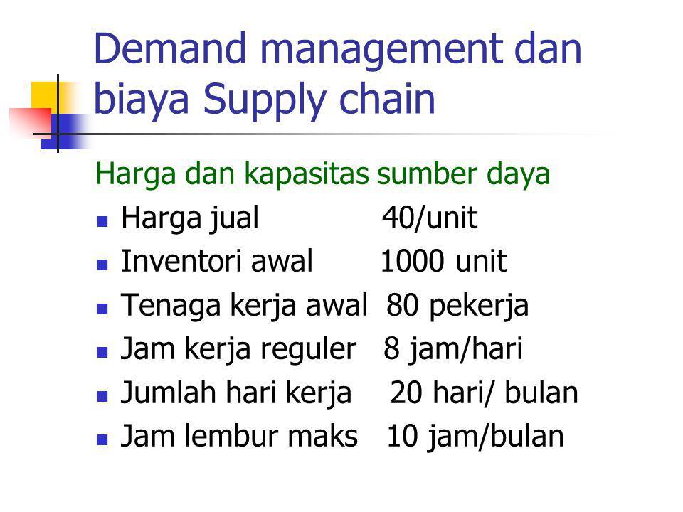 Demand management dan biaya Supply chain Harga dan kapasitas sumber daya Harga jual 40/unit Inventori awal 1000 unit Tenaga kerja awal 80 pekerja Jam kerja reguler 8 jam/hari Jumlah hari kerja 20 hari/ bulan Jam lembur maks 10 jam/bulan