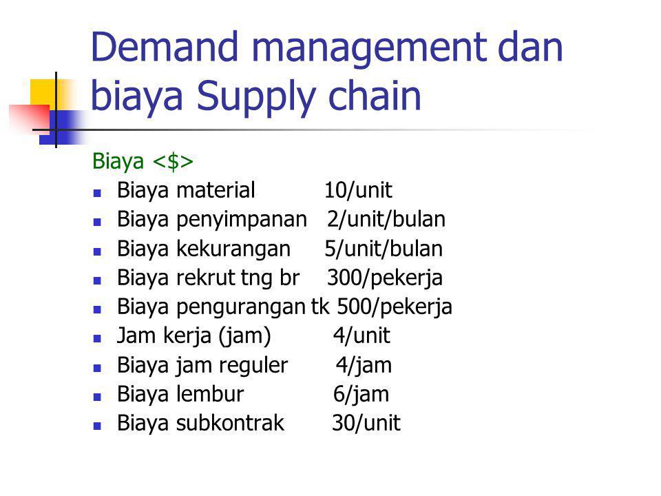 Demand management dan biaya Supply chain Biaya Biaya material 10/unit Biaya penyimpanan 2/unit/bulan Biaya kekurangan 5/unit/bulan Biaya rekrut tng br 300/pekerja Biaya pengurangan tk 500/pekerja Jam kerja (jam) 4/unit Biaya jam reguler 4/jam Biaya lembur 6/jam Biaya subkontrak 30/unit