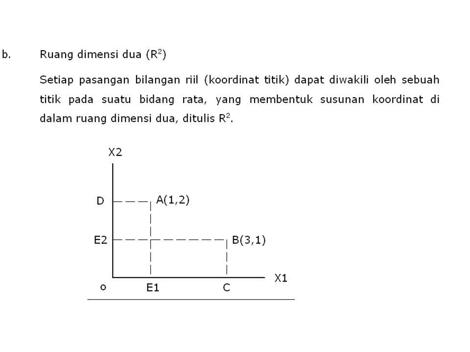 c.Ruang dimensi tiga (R3)