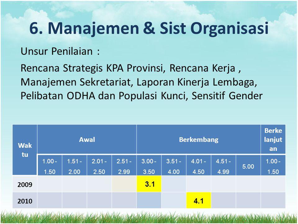 6. Manajemen & Sist Organisasi Unsur Penilaian : Rencana Strategis KPA Provinsi, Rencana Kerja, Manajemen Sekretariat, Laporan Kinerja Lembaga, Peliba