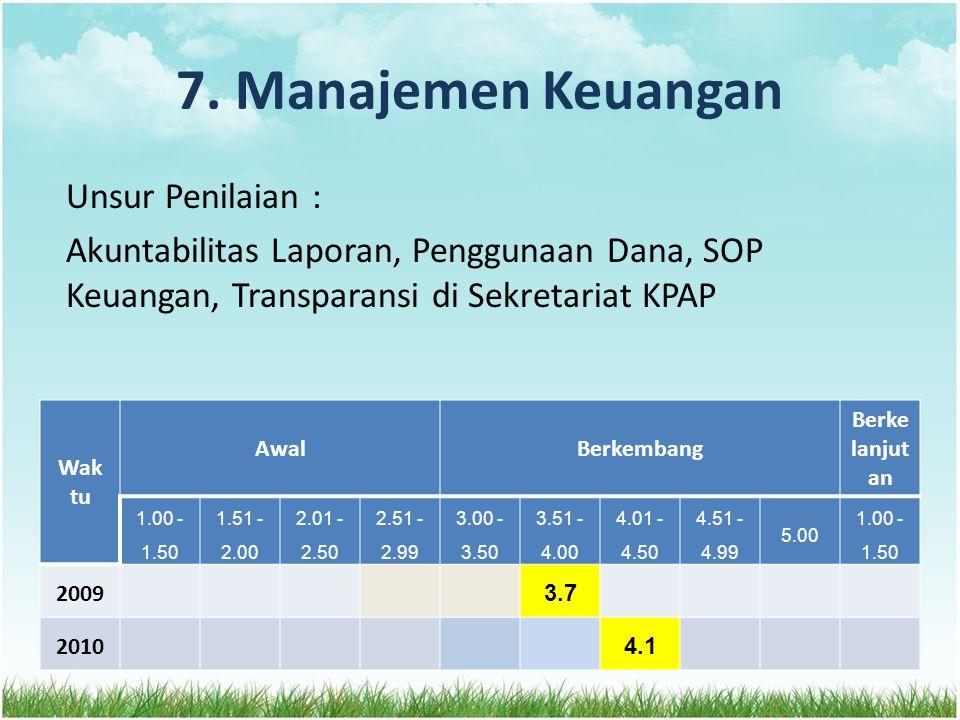 7. Manajemen Keuangan Unsur Penilaian : Akuntabilitas Laporan, Penggunaan Dana, SOP Keuangan, Transparansi di Sekretariat KPAP Wak tu AwalBerkembang B