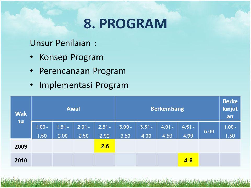 8. PROGRAM Unsur Penilaian : Konsep Program Perencanaan Program Implementasi Program Wak tu AwalBerkembang Berke lanjut an 1.00 - 1.50 1.51 - 2.00 2.0