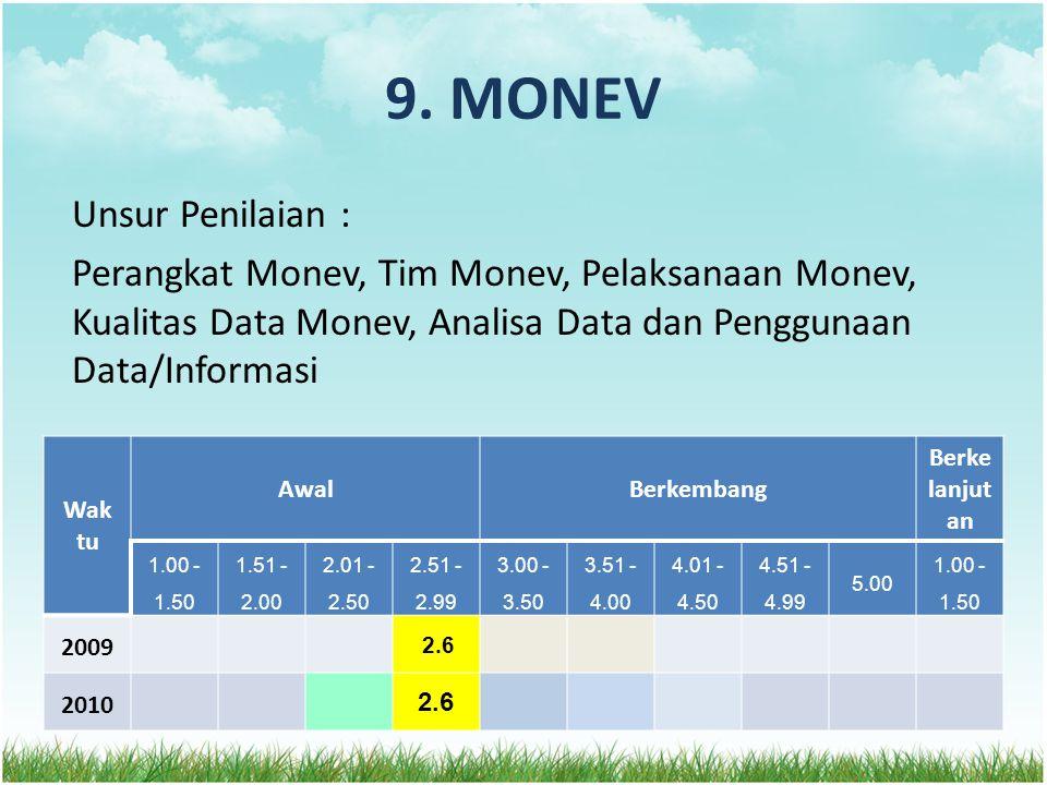 9. MONEV Unsur Penilaian : Perangkat Monev, Tim Monev, Pelaksanaan Monev, Kualitas Data Monev, Analisa Data dan Penggunaan Data/Informasi Wak tu AwalB