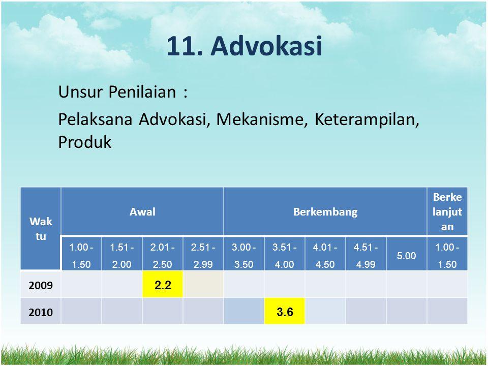11. Advokasi Unsur Penilaian : Pelaksana Advokasi, Mekanisme, Keterampilan, Produk Wak tu AwalBerkembang Berke lanjut an 1.00 - 1.50 1.51 - 2.00 2.01
