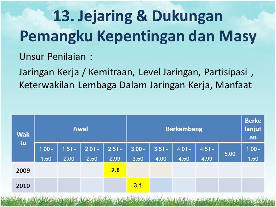 13. Jejaring & Dukungan Pemangku Kepentingan dan Masy Unsur Penilaian : Jaringan Kerja / Kemitraan, Level Jaringan, Partisipasi, Keterwakilan Lembaga