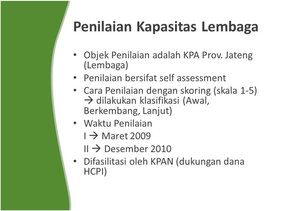 Penilaian Kapasitas Lembaga Objek Penilaian adalah KPA Prov.