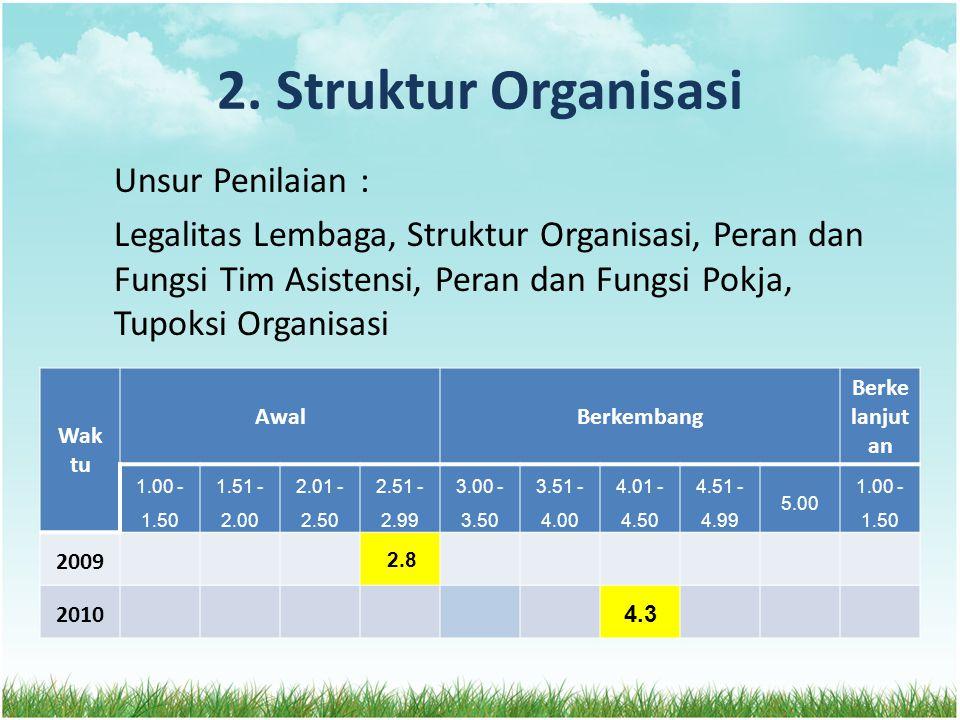 2. Struktur Organisasi Unsur Penilaian : Legalitas Lembaga, Struktur Organisasi, Peran dan Fungsi Tim Asistensi, Peran dan Fungsi Pokja, Tupoksi Organ
