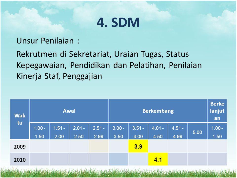 4. SDM Unsur Penilaian : Rekrutmen di Sekretariat, Uraian Tugas, Status Kepegawaian, Pendidikan dan Pelatihan, Penilaian Kinerja Staf, Penggajian Wak