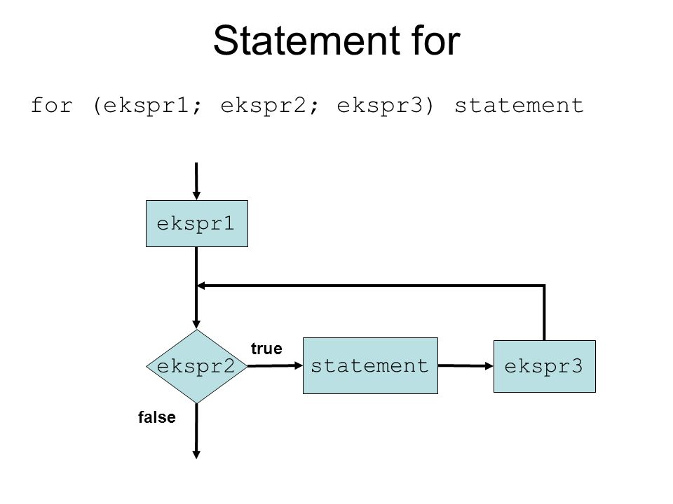 Statement for for (ekspr1; ekspr2; ekspr3) statement ekspr1 ekspr2 true false statement ekspr3