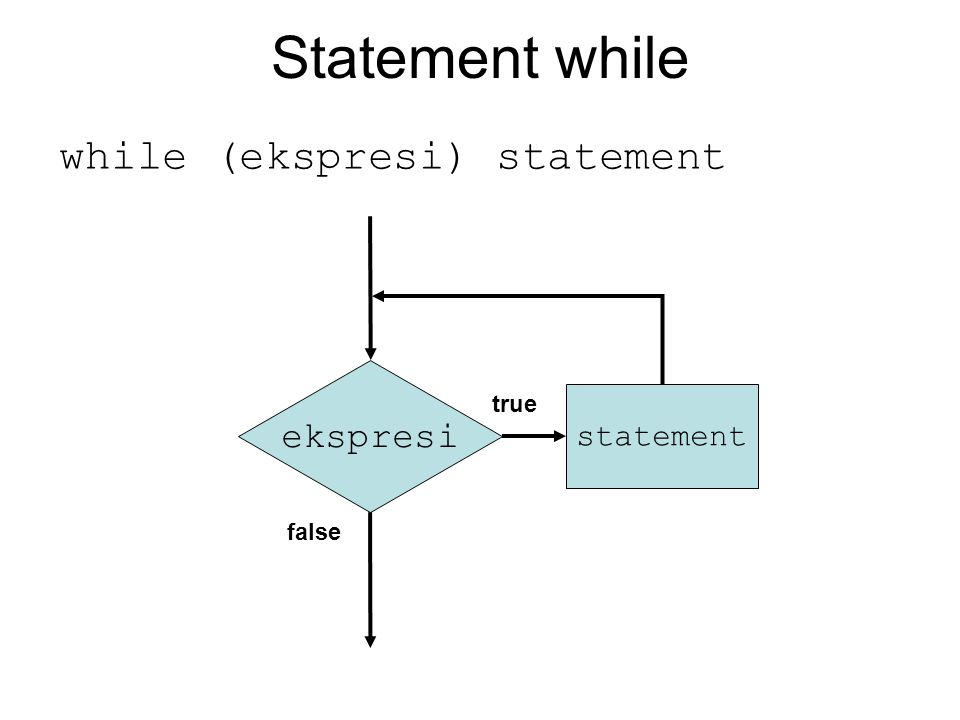 Statement while while (ekspresi) statement ekspresi statement true false