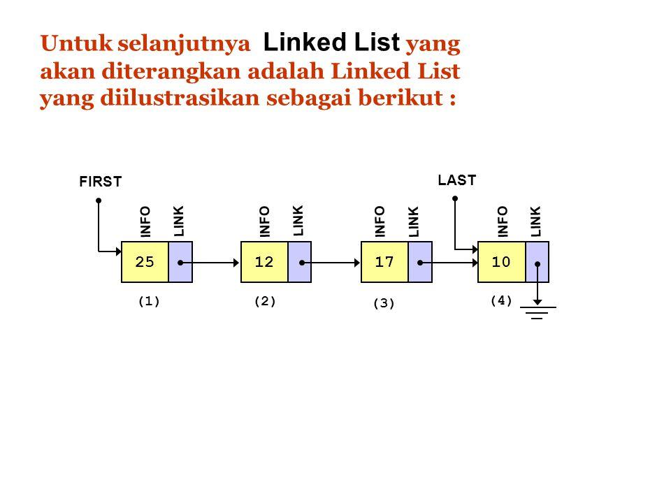 Untuk selanjutnya Linked List yang akan diterangkan adalah Linked List yang diilustrasikan sebagai berikut : 25 FIRST INFO LINK 12 INFO LINK 17 INFO L