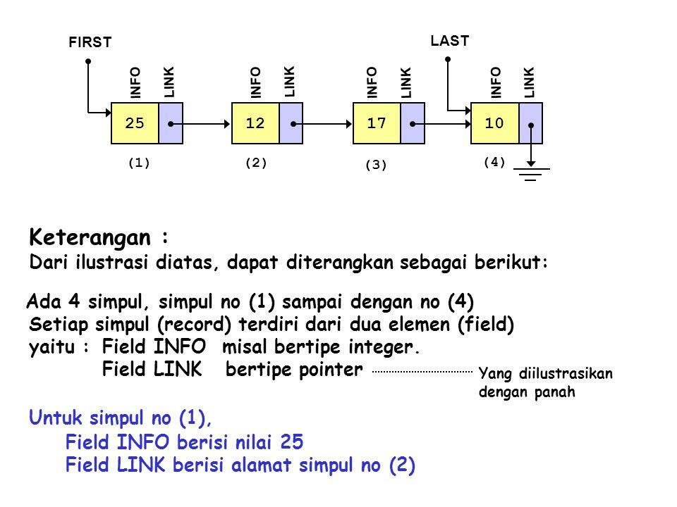 Keterangan : Dari ilustrasi diatas, dapat diterangkan sebagai berikut: Ada 4 simpul, simpul no (1) sampai dengan no (4) Setiap simpul (record) terdiri