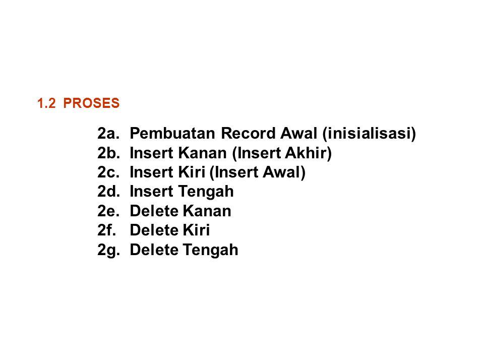 1.2 PROSES 2a. 2b. 2c. 2d. 2e. 2f. 2g. Pembuatan Record Awal (inisialisasi) Insert Kanan (Insert Akhir) Insert Kiri (Insert Awal) Insert Tengah Delete
