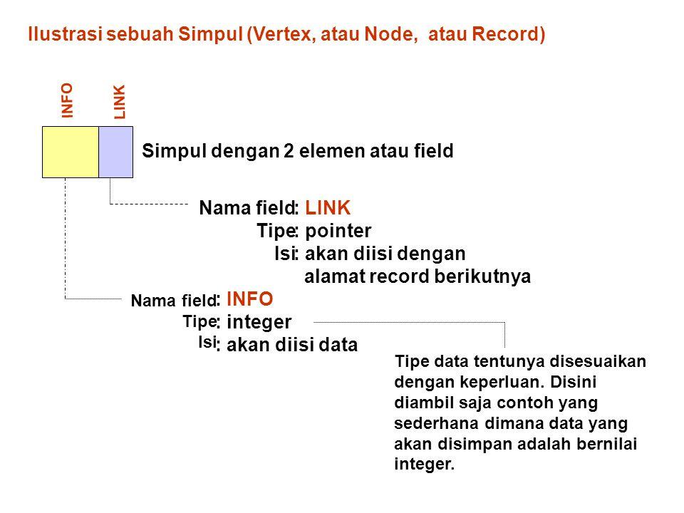 Ilustrasi sebuah Simpul (Vertex, atau Node, atau Record) INFO LINK Nama field Tipe Isi : LINK : pointer : akan diisi dengan alamat record berikutnya N