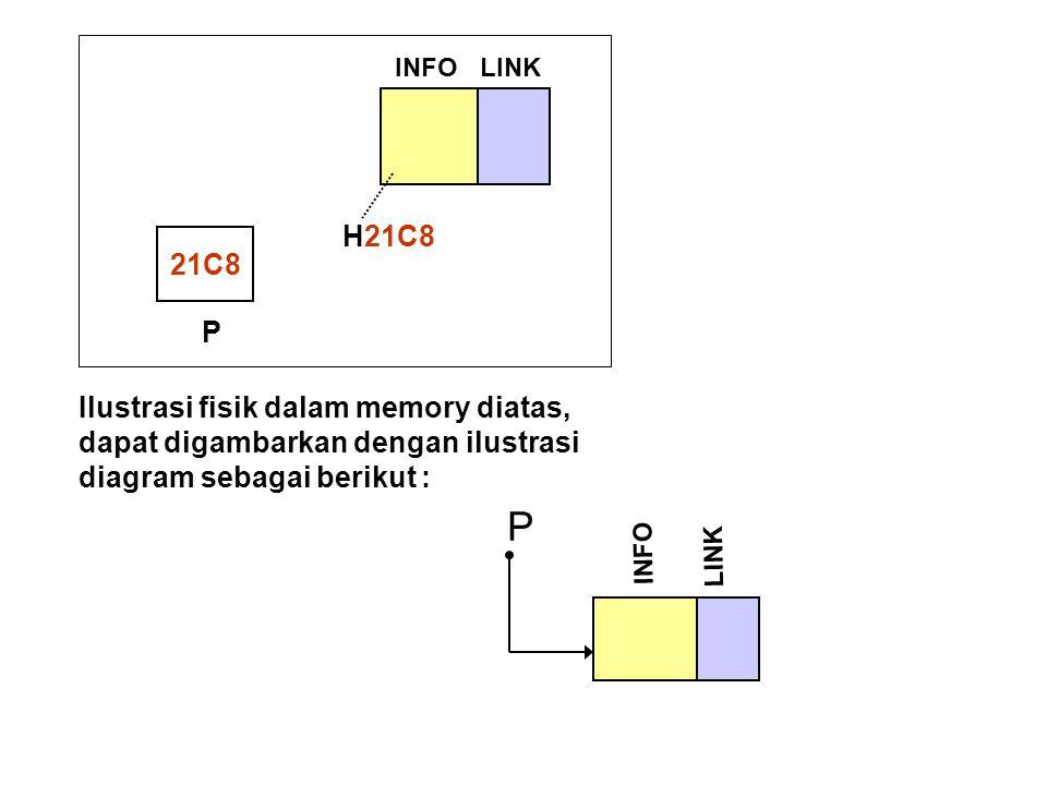 21C8 P INFOLINK H21C8 INFO P LINK Ilustrasi fisik dalam memory diatas, dapat digambarkan dengan ilustrasi diagram sebagai berikut :