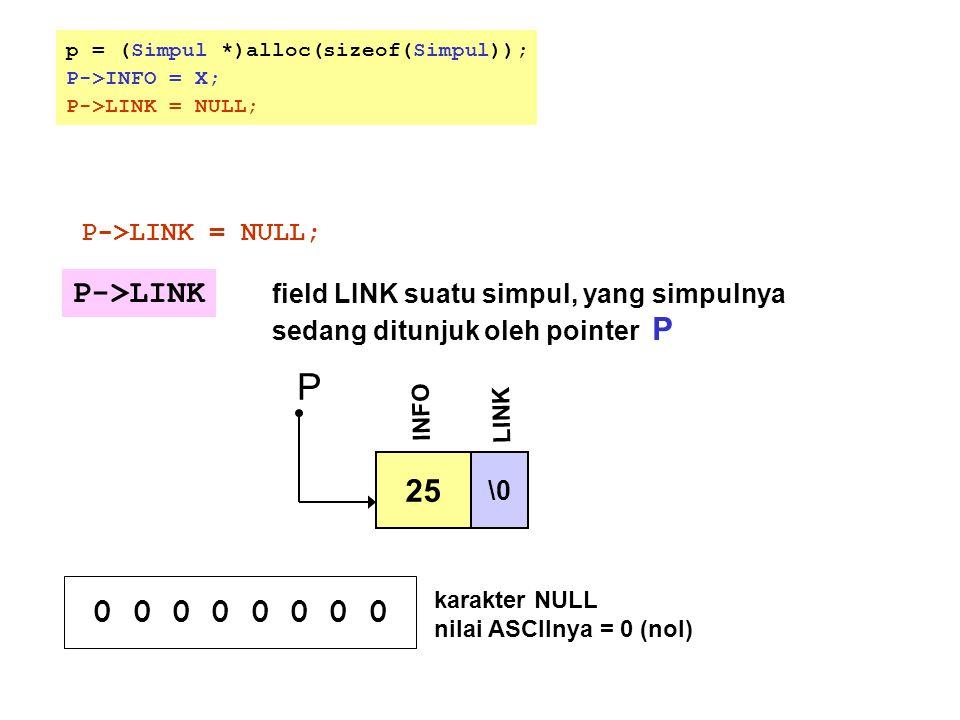 25 \0 INFO P LINK P->LINK field LINK suatu simpul, yang simpulnya sedang ditunjuk oleh pointer P 0 0 0 0 karakter NULL nilai ASCIInya = 0 (nol) p = (S