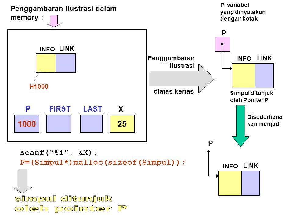 "scanf(""%i"", &X); P=(Simpul*)malloc(sizeof(Simpul)); P variabel yang dinyatakan dengan kotak 100025 INFO LINK H1000 INFO LINK P Simpul ditunjuk oleh Po"