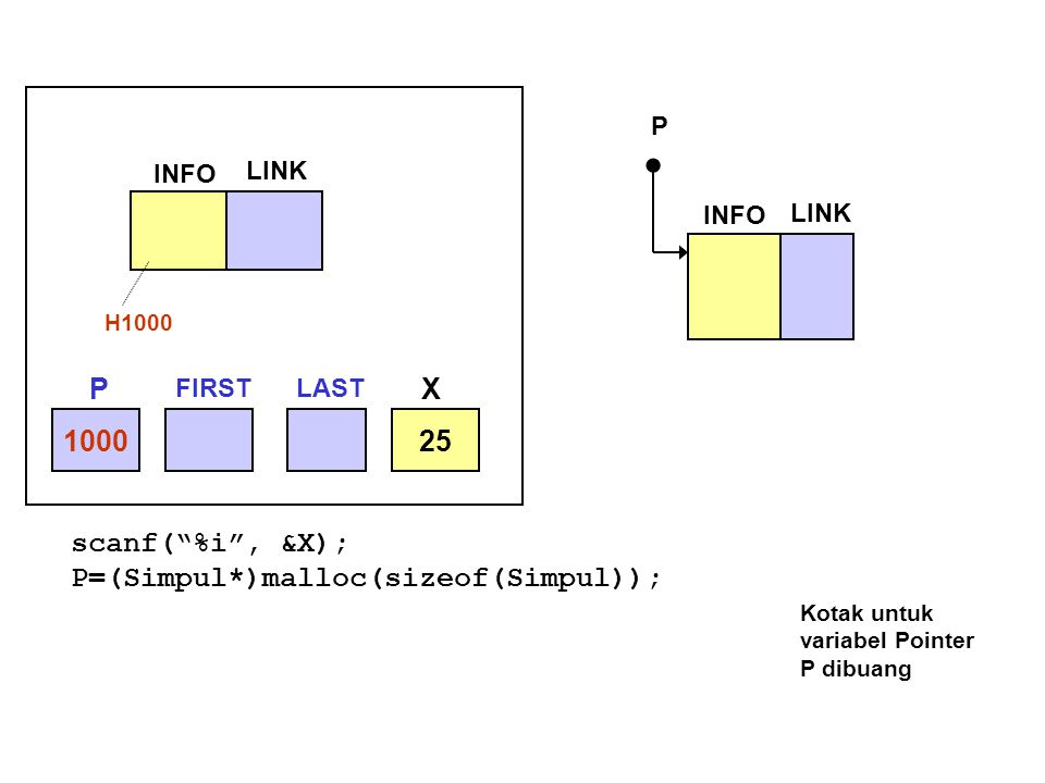 "scanf(""%i"", &X); P=(Simpul*)malloc(sizeof(Simpul)); Kotak untuk variabel Pointer P dibuang 100025 INFO LINK H1000 INFO LINK P P FIRSTLAST X"