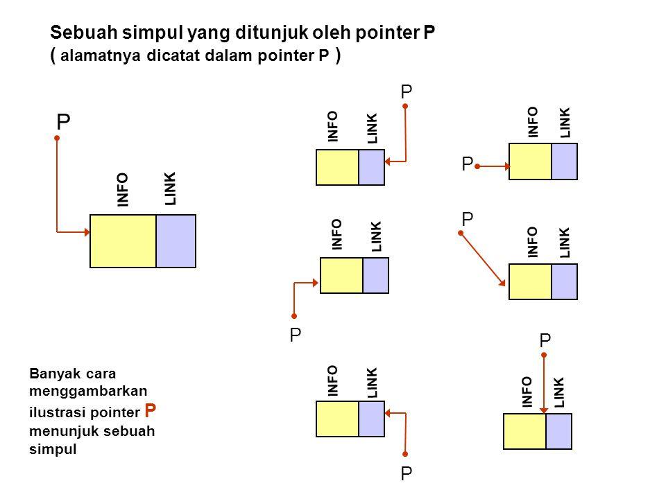 INFO P LINK Sebuah simpul yang ditunjuk oleh pointer P ( alamatnya dicatat dalam pointer P ) INFO P LINK INFO P LINK INFO P LINK P INFO P LINK INFO P