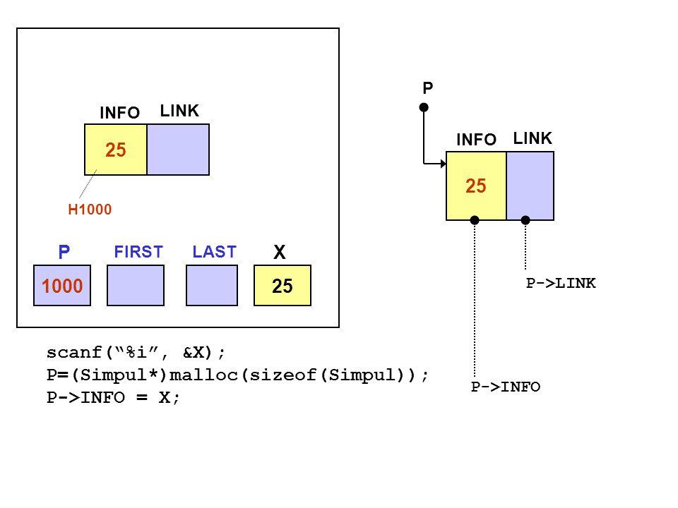 "scanf(""%i"", &X); P=(Simpul*)malloc(sizeof(Simpul)); P->INFO = X; 100025 INFO LINK H1000 25 INFO LINK P P->LINK P->INFO P FIRSTLAST X"