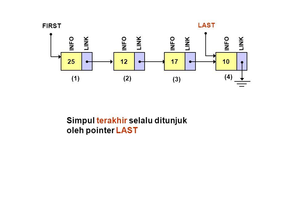 Simpul terakhir selalu ditunjuk oleh pointer LAST 25 FIRST INFO LINK 12 INFO LINK 17 INFO LINK 10 LAST INFO LINK (1)(2) (3) (4)