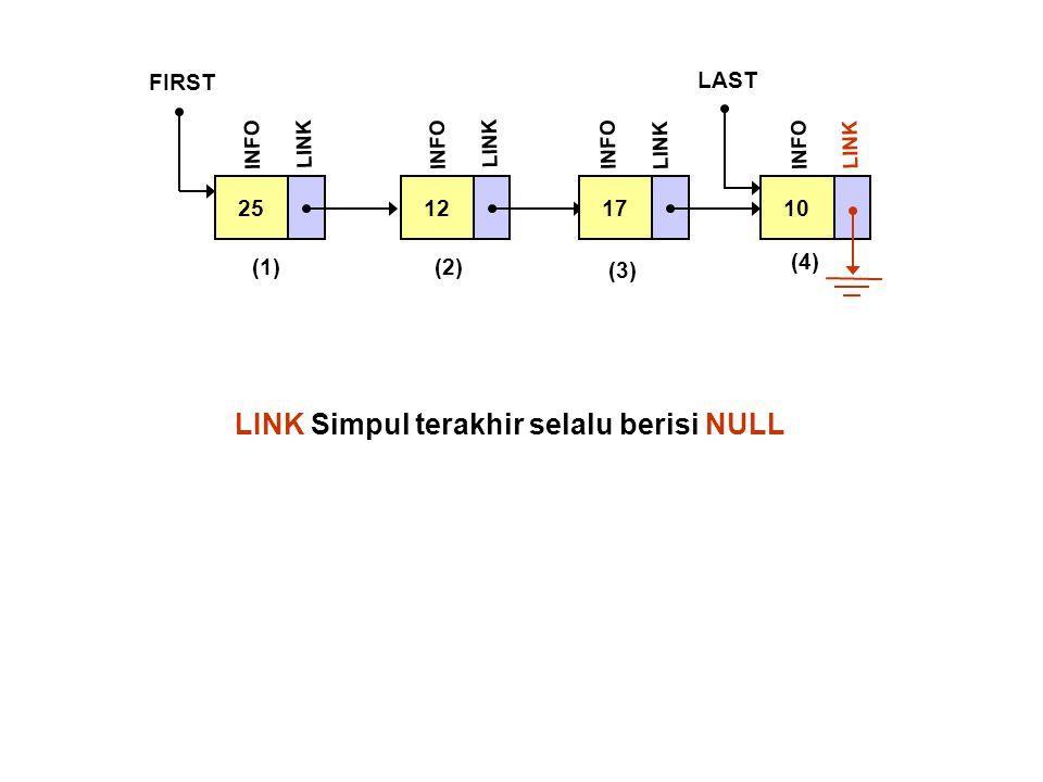 25 FIRST INFO LINK 12 INFO LINK 17 INFO LINK 10 LAST INFO LINK (1)(2) (3) (4) LINK Simpul terakhir selalu berisi NULL