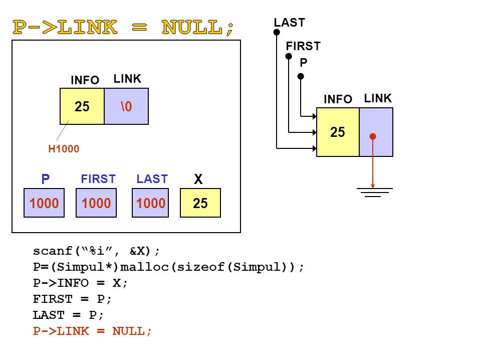 "1000 25 \0 INFO LINK 25 INFO LINK P H1000 scanf(""%i"", &X); P=(Simpul*)malloc(sizeof(Simpul)); P->INFO = X; FIRST = P; LAST = P; P->LINK = NULL; FIRST"