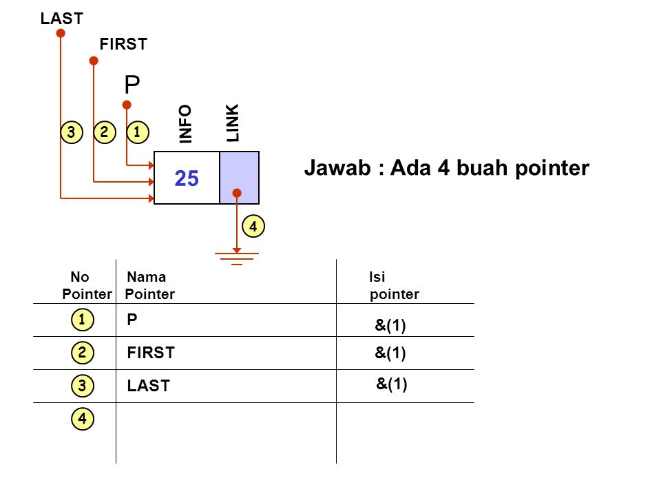 1 2 3 4 No Nama Isi Pointer Pointer pointer P &(1) FIRST&(1) LAST &(1) 25 INFO P LINK FIRST LAST 123 4 Jawab : Ada 4 buah pointer