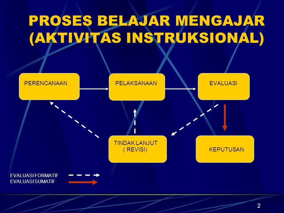 32 Langkah-Langkah Analisis Instruksional Menulis Perilaku Umum (PLU) dalam TIU.