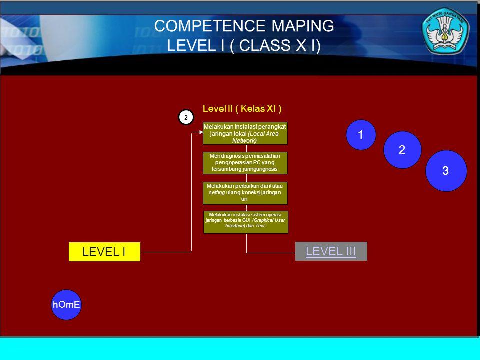 2 Mendiagnosis permasalahan pengoperasian PC yang tersambung jaringangnosis Melakukan perbaikan dan/ atau setting ulang koneksi jaringan an Melakukan instalasi sistem operasi jaringan berbasis GUI (Graphical User Interface) dan Text Melakukan instalasi perangkat jaringan lokal (Local Area Network) Level II ( Kelas XI ) LEVEL I LEVEL III COMPETENCE MAPING LEVEL I ( CLASS X I) 1 2 3 hOmE
