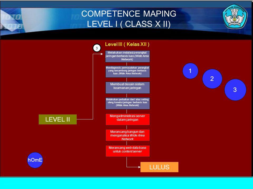 3 Melakukan instalasi perangkat jaringan berbasis luas (Wide Area Network) Mendiagnosis permasalahan perangkat yang tersambung jaringan berbasis luas (Wide Area Network) Membuat desain sistem keamanan jaringan Melakukan perbaikan dan/ atau setting ulang koneksi jaringan berbasis luas (Wide Area Network) Mengadministrasi server dalam jaringan Merancang bangun dan menganalisa Wide Area Network Merancang web data base untuk content server Level III ( Kelas XII ) LEVEL II LULUS COMPETENCE MAPING LEVEL I ( CLASS X II) 1 2 3 hOmE