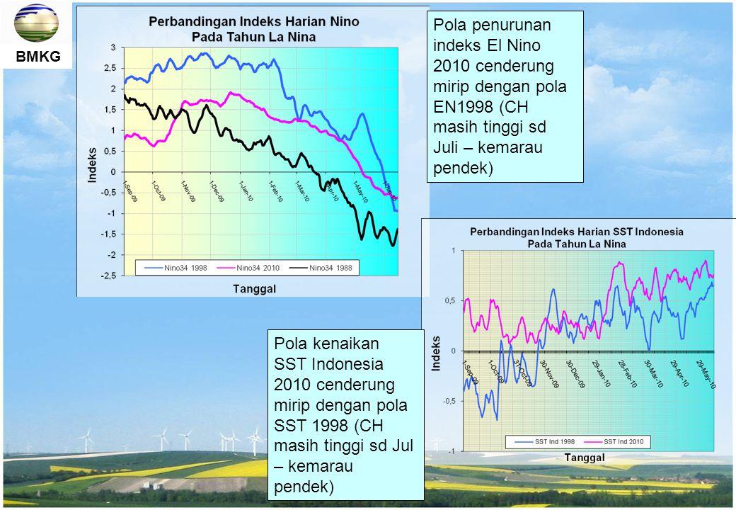 BMKG Pola penurunan indeks El Nino 2010 cenderung mirip dengan pola EN1998 (CH masih tinggi sd Juli – kemarau pendek) Pola kenaikan SST Indonesia 2010