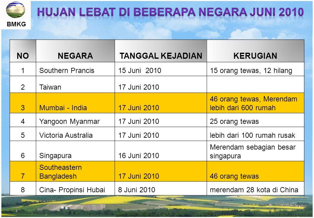 BMKG SST Perairan Indonesia : Hangat; Tek.Rendah; menarik massa uap air ke Indonesia SST Perairan Pasifik : Dingin; Tek.Tinggi; Mendorong massa uap air ke Indonesia