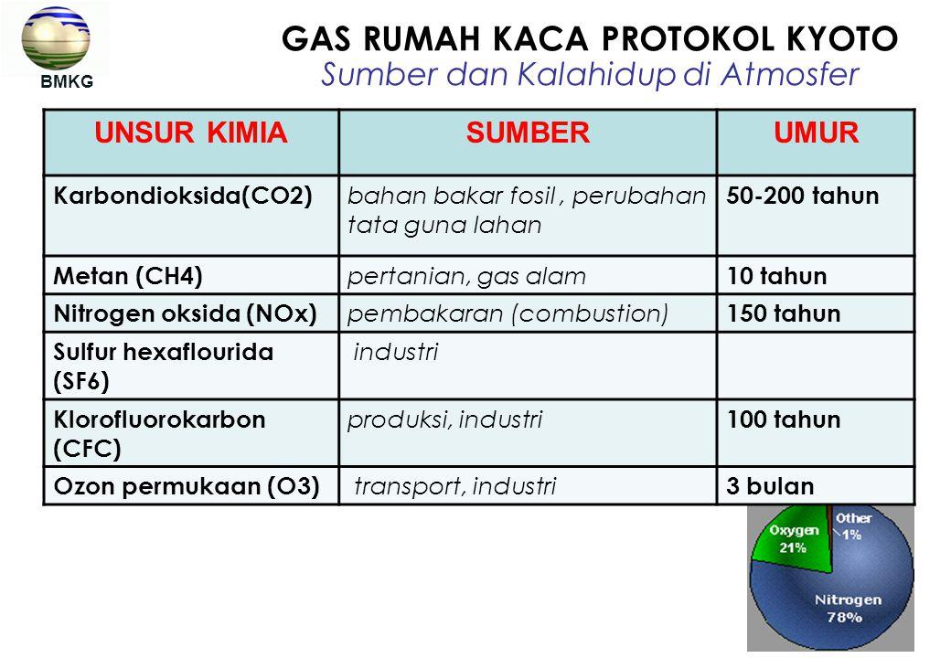 GAS RUMAH KACA PROTOKOL KYOTO Sumber dan Kalahidup di Atmosfer BMKG UNSUR KIMIASUMBERUMUR Karbondioksida(CO2) bahan bakar fosil, perubahan tata guna l