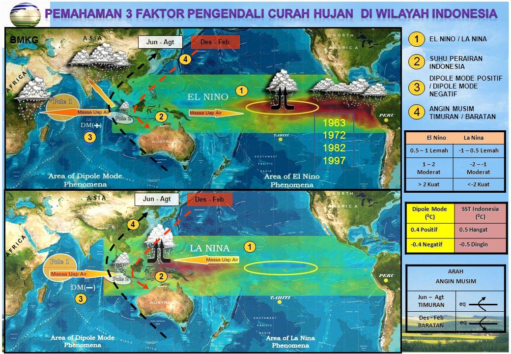 BMKG EL NINO / LA NINA SUHU PERAIRAN INDONESIA A F R I C A A S I A Jun - Agt Des - Feb Jun - AgtDes - Feb ANGIN MUSIM TIMURAN / BARATAN 1 2 3 4 DIPOLE
