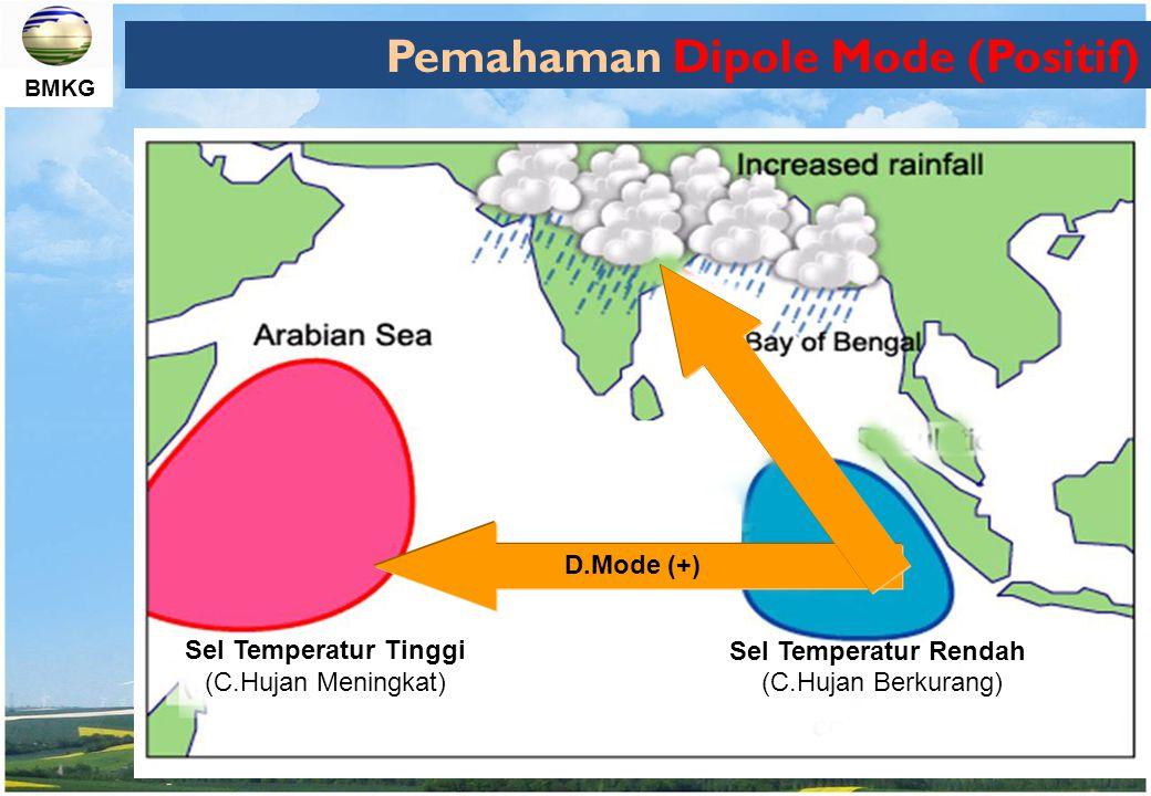 BMKG Pemahaman Dipole Mode (Negatif) Sel Temperatur Tinggi (Tekanan Rendah) Sel Temperatur Rendah (Tekanan Tinggi) C.Hujan Meningkat C.Hujan Berkurang D.Mode (-) Arabian Sea Bay of Bengal