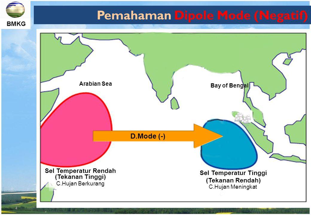 BMKG Pemahaman Dipole Mode (Negatif) Sel Temperatur Tinggi (Tekanan Rendah) Sel Temperatur Rendah (Tekanan Tinggi) C.Hujan Meningkat C.Hujan Berkurang