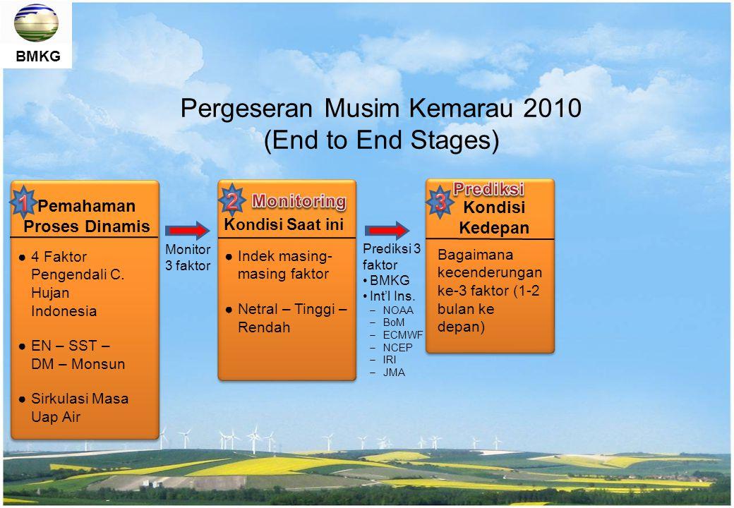 BMKG Pola penurunan indeks El Nino 2010 cenderung mirip dengan pola EN1998 (CH masih tinggi sd Juli – kemarau pendek) Pola kenaikan SST Indonesia 2010 cenderung mirip dengan pola SST 1998 (CH masih tinggi sd Jul – kemarau pendek)