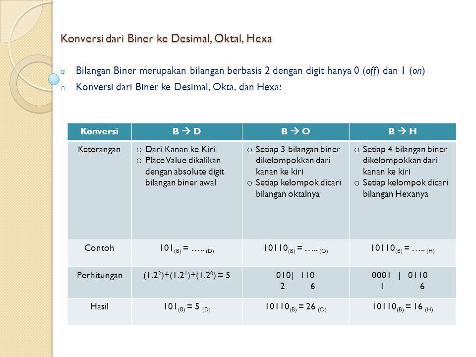 Konversi dari Biner ke Desimal, Oktal, Hexa o Bilangan Biner merupakan bilangan berbasis 2 dengan digit hanya 0 (off) dan 1 (on) o Konversi dari Biner ke Desimal, Okta, dan Hexa: KonversiB  DB  OB  H Keterangan o Dari Kanan ke Kiri o Place Value dikalikan dengan absolute digit bilangan biner awal o Setiap 3 bilangan biner dikelompokkan dari kanan ke kiri o Setiap kelompok dicari bilangan oktalnya o Setiap 4 bilangan biner dikelompokkan dari kanan ke kiri o Setiap kelompok dicari bilangan Hexanya Contoh101 (B) = …..