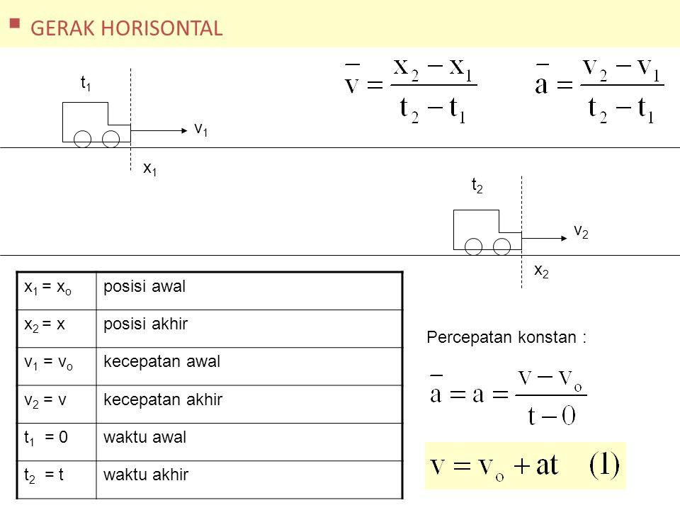 x 1 = x o posisi awal x 2 = xposisi akhir v 1 = v o kecepatan awal v 2 = vkecepatan akhir t 1 = 0waktu awal t 2 = twaktu akhir Kecepatan rata-rata :