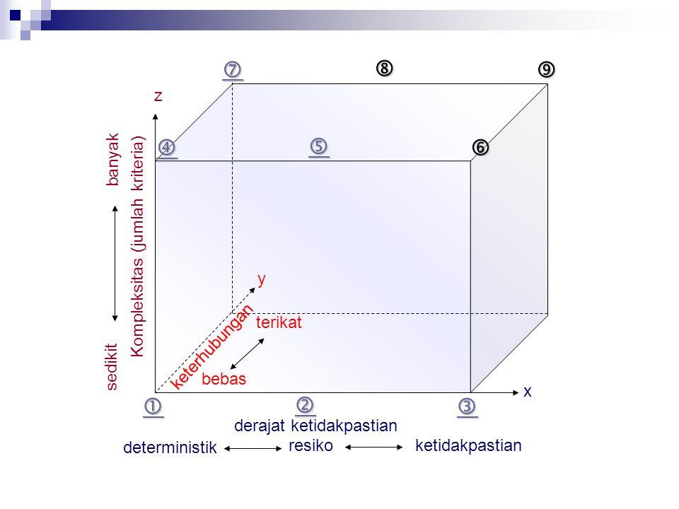 x y z derajat ketidakpastian deterministik resiko ketidakpastian Kompleksitas (jumlah kriteria) sedikit banyak keterhubungan terikat bebas       