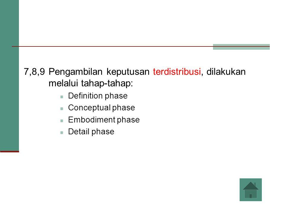 7,8,9Pengambilan keputusan terdistribusi, dilakukan melalui tahap-tahap: Definition phase Conceptual phase Embodiment phase Detail phase