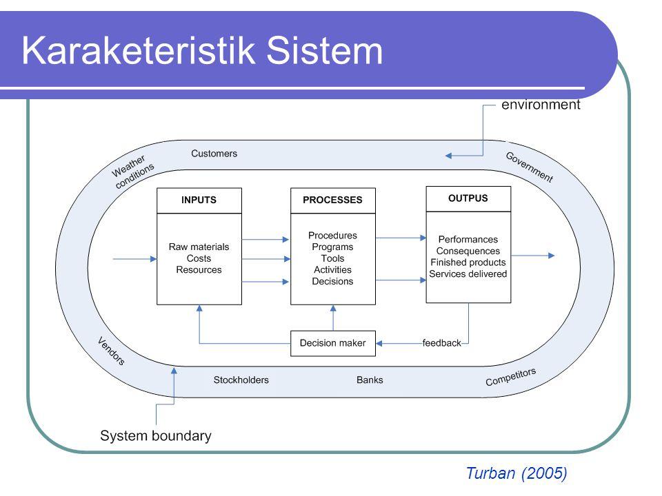 Kinerja Sistem Efektivitas, derajat yang mana suatu tujuan dapat dicapai (difokuskan pada hasil akhir).